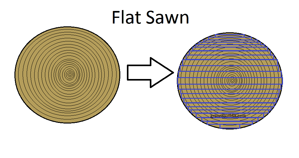 flat sawn lumber end grain example